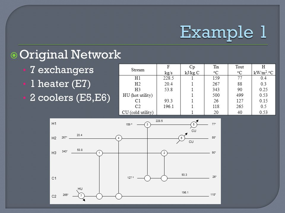 Example 1 Original Network 7 exchangers 1 heater (E7)