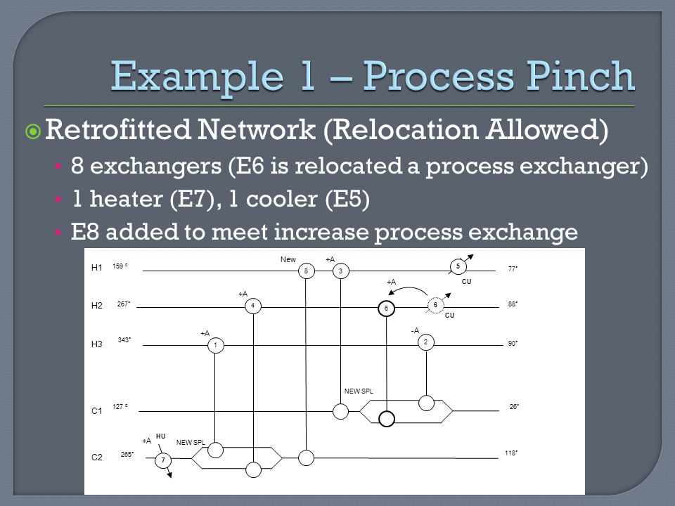 Example 1 – Process Pinch