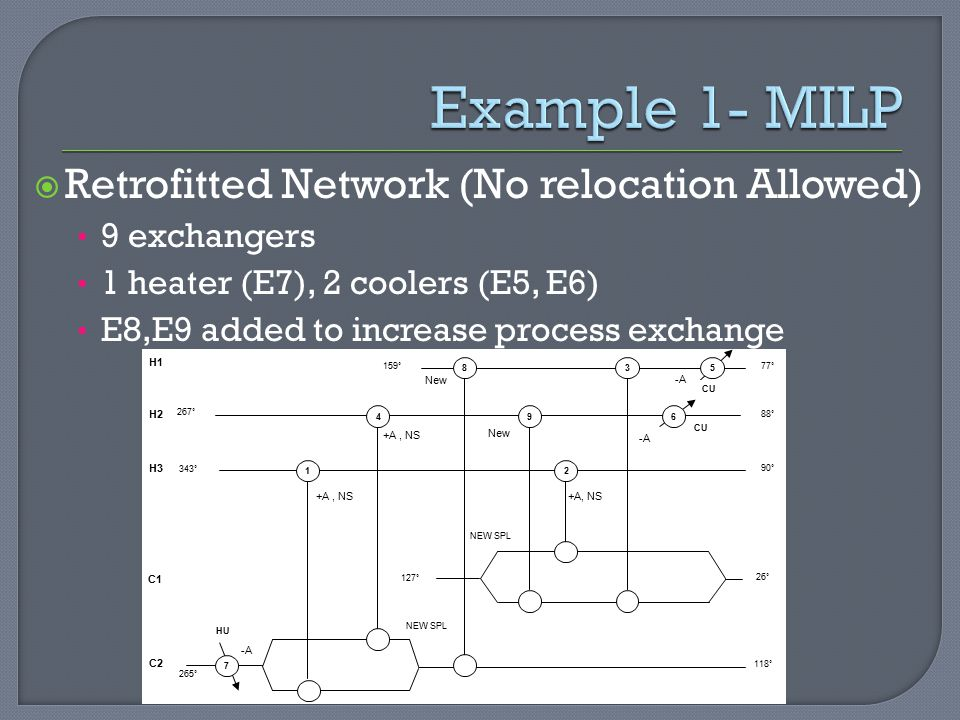 Example 1- MILP Retrofitted Network (No relocation Allowed)