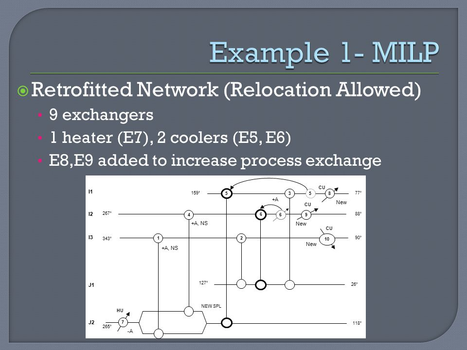 Example 1- MILP Retrofitted Network (Relocation Allowed) 9 exchangers