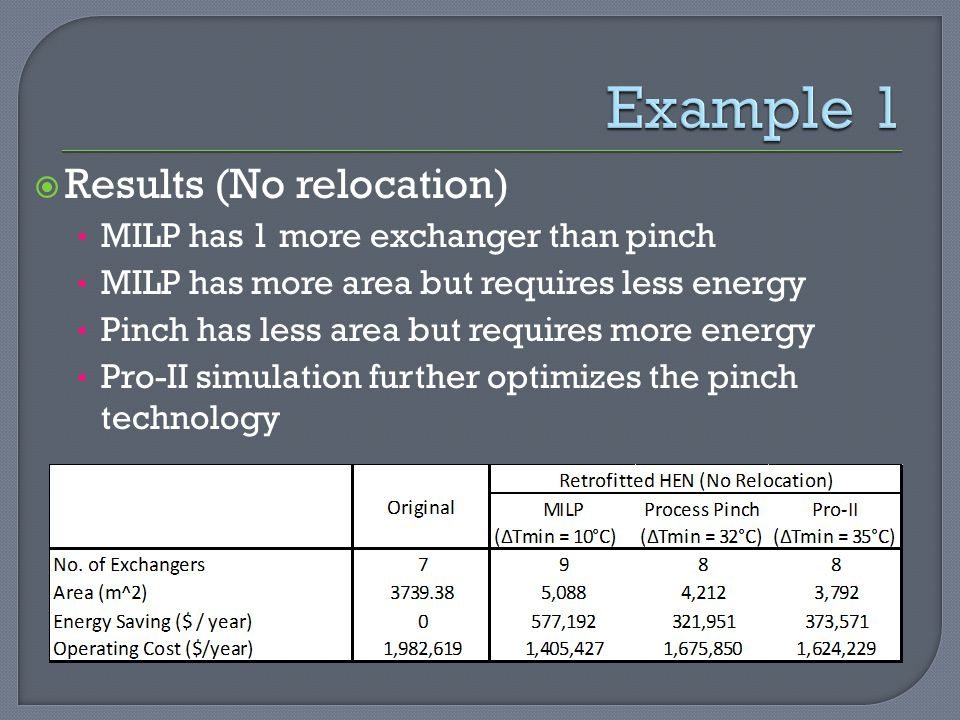 Example 1 Results (No relocation) MILP has 1 more exchanger than pinch