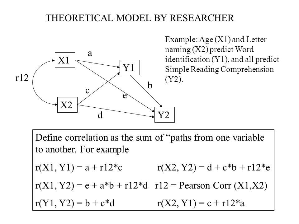 THEORETICAL MODEL BY RESEARCHER