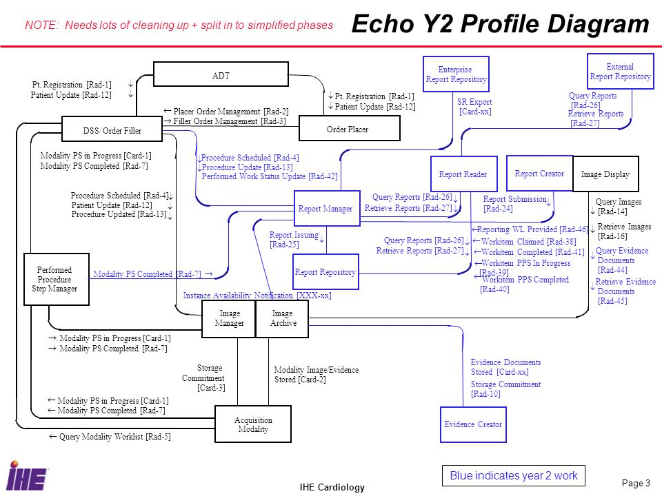 Echo Y2 Profile Diagram NOTE: Needs lots of cleaning up + split in to simplified phases. Enterprise.