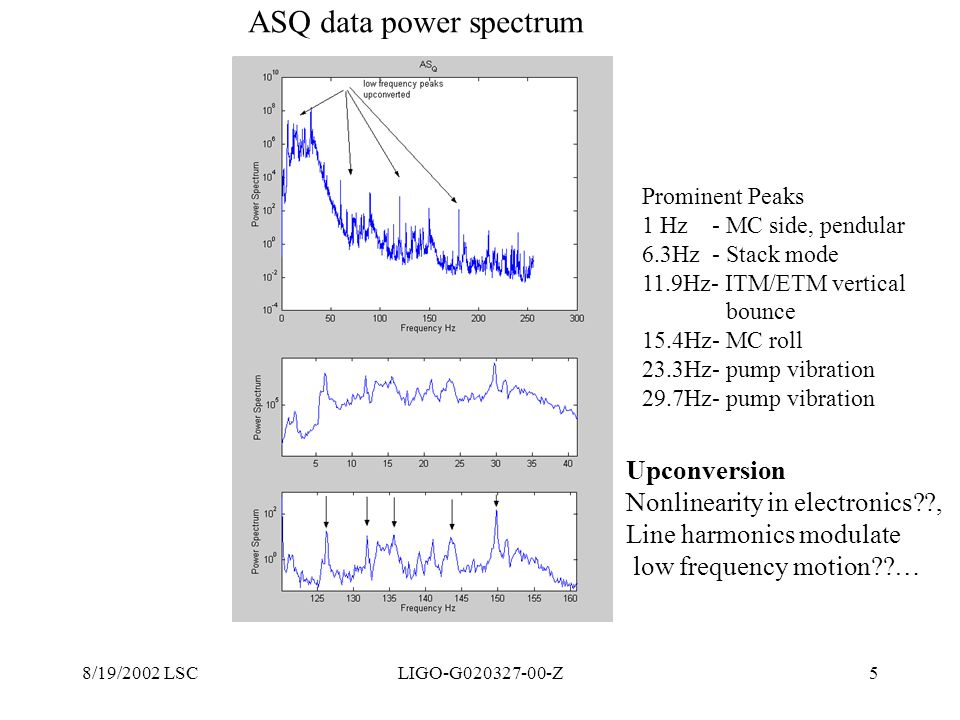 ASQ data power spectrum