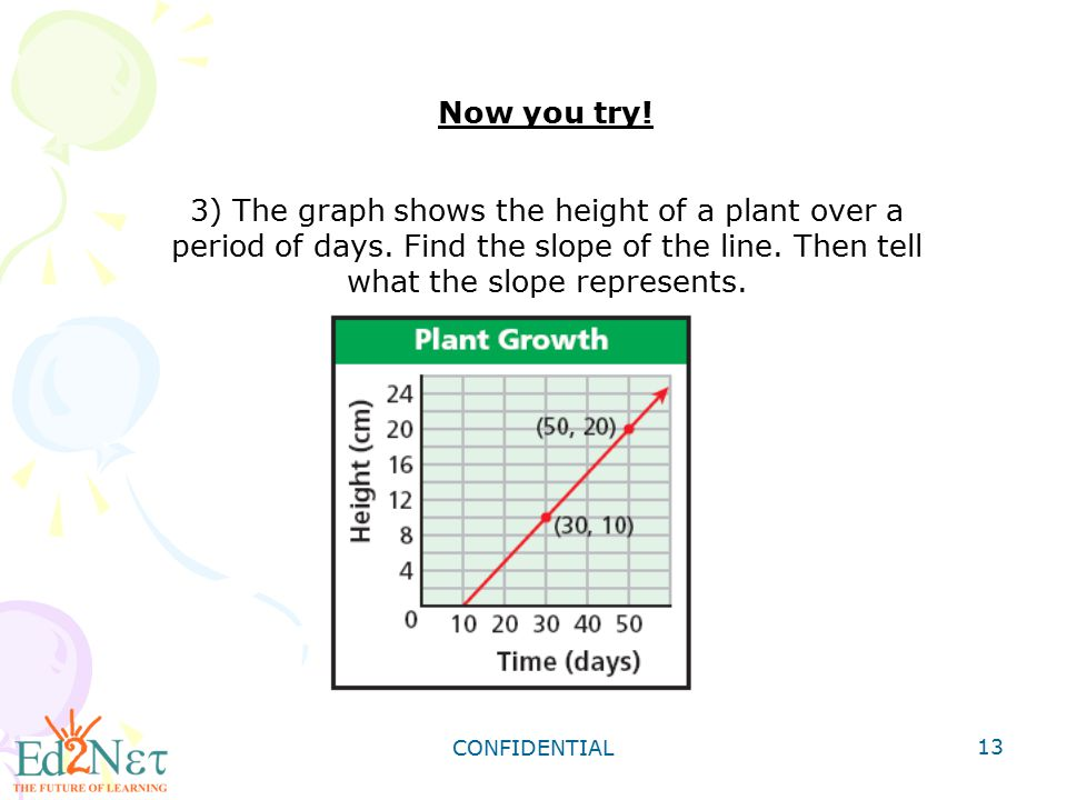 Now you try! 3) The graph shows the height of a plant over a period of days. Find the slope of the line. Then tell what the slope represents.