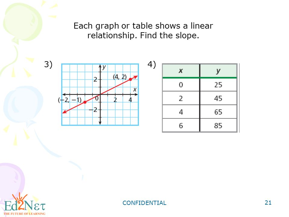 Each graph or table shows a linear relationship. Find the slope.
