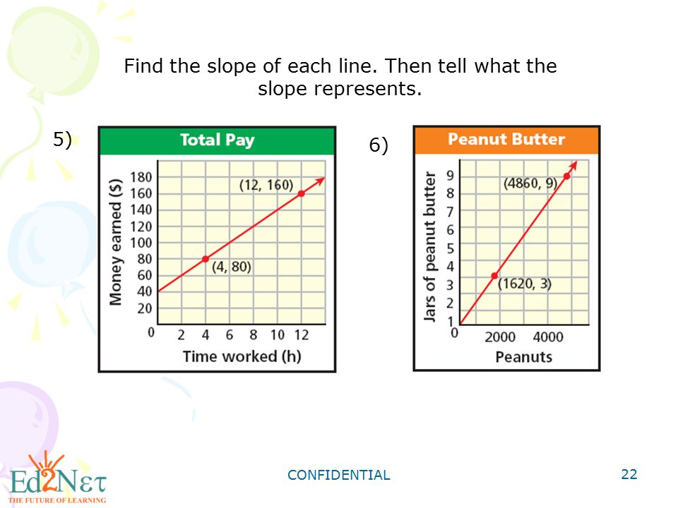 Find the slope of each line. Then tell what the slope represents.
