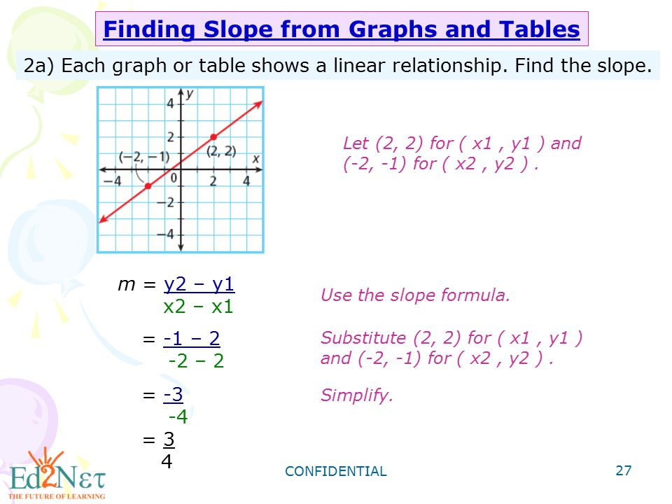 Finding Slope from Graphs and Tables