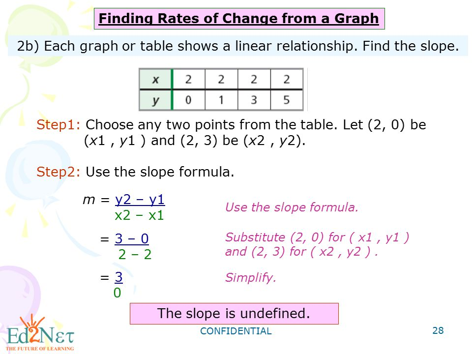2b) Each graph or table shows a linear relationship. Find the slope.