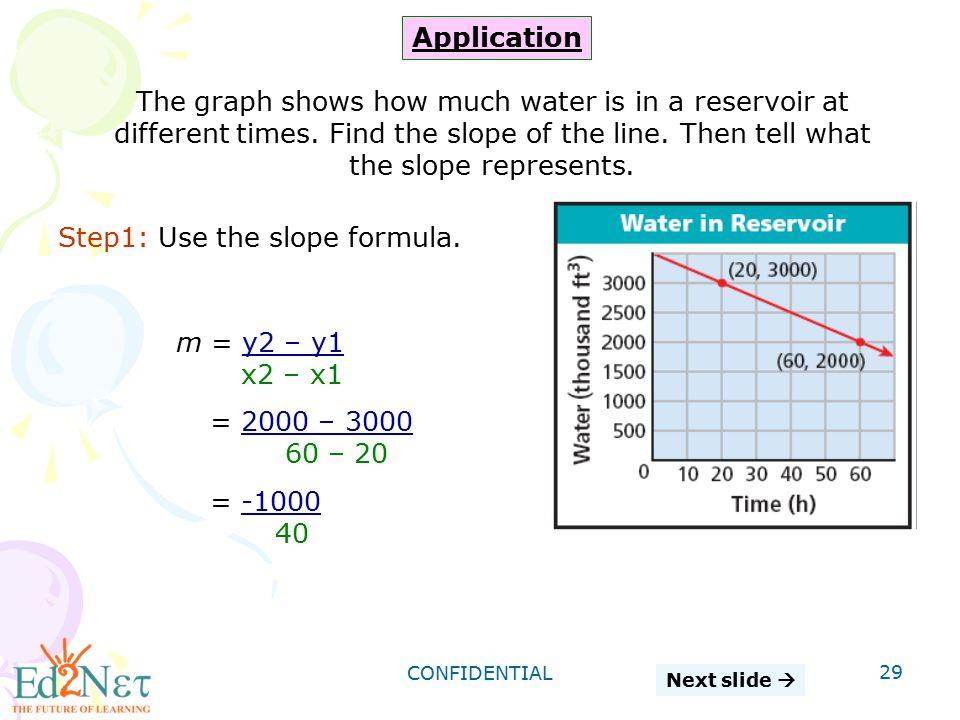 Step1: Use the slope formula.