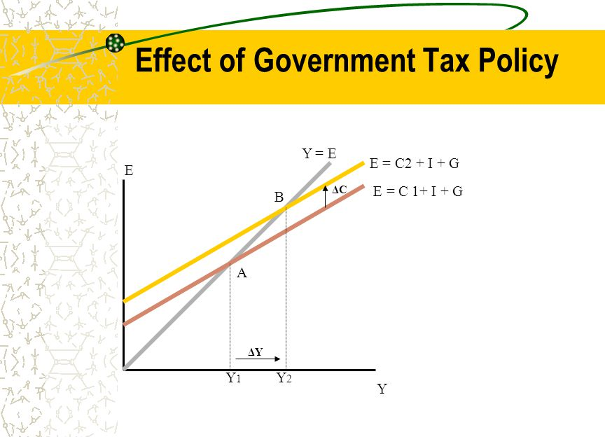 Effect of Government Tax Policy