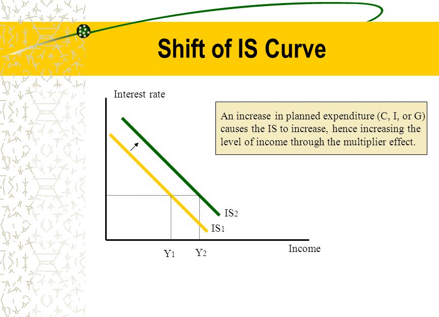 Shift of IS Curve Interest rate