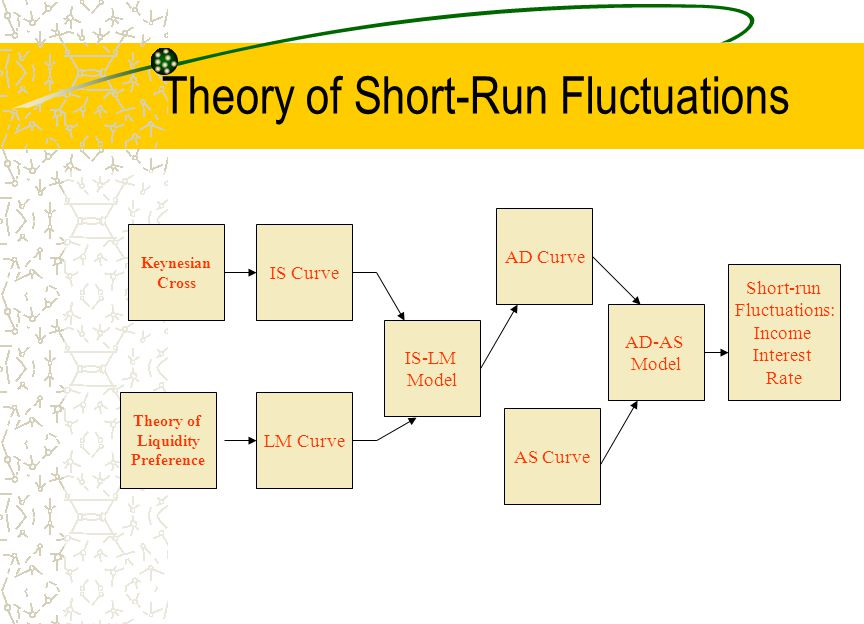 Theory of Short-Run Fluctuations
