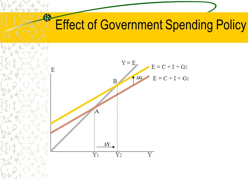 Effect of Government Spending Policy