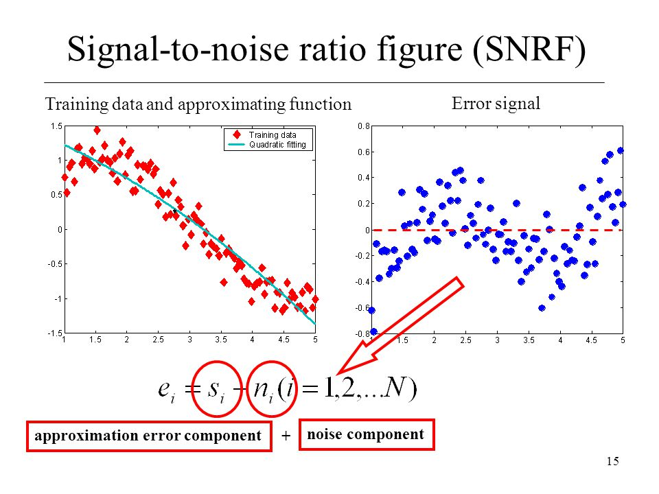 Signal-to-noise ratio figure (SNRF)