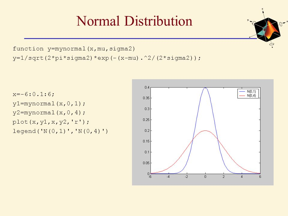 Normal Distribution function y=mynormal(x,mu,sigma2)
