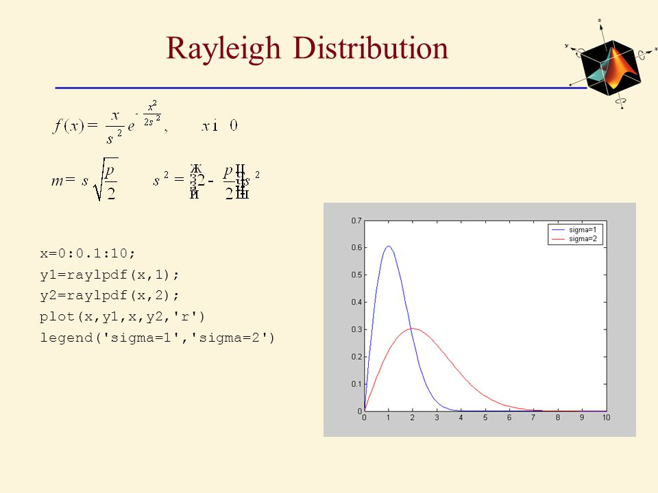 Rayleigh Distribution