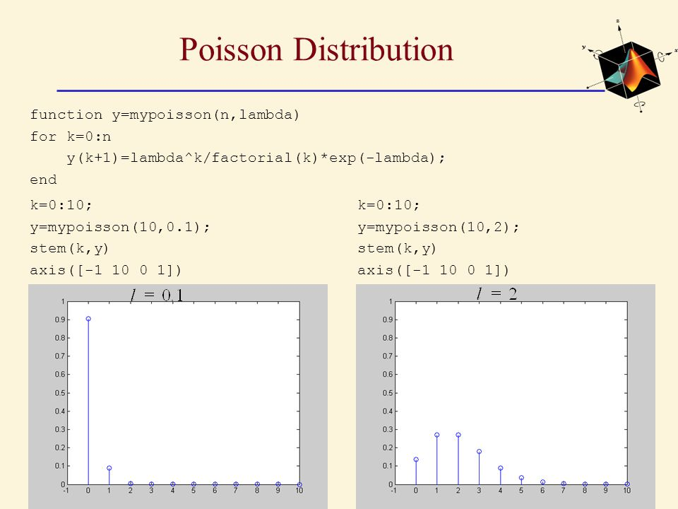 Poisson Distribution function y=mypoisson(n,lambda) for k=0:n