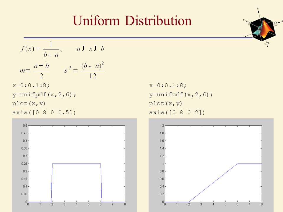 Uniform Distribution x=0:0.1:8; y=unifpdf(x,2,6); plot(x,y)
