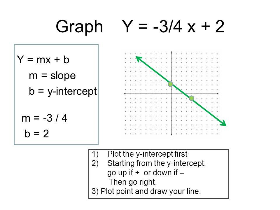 Graph Y = -3/4 x + 2 Y = mx + b m = slope b = y-intercept
