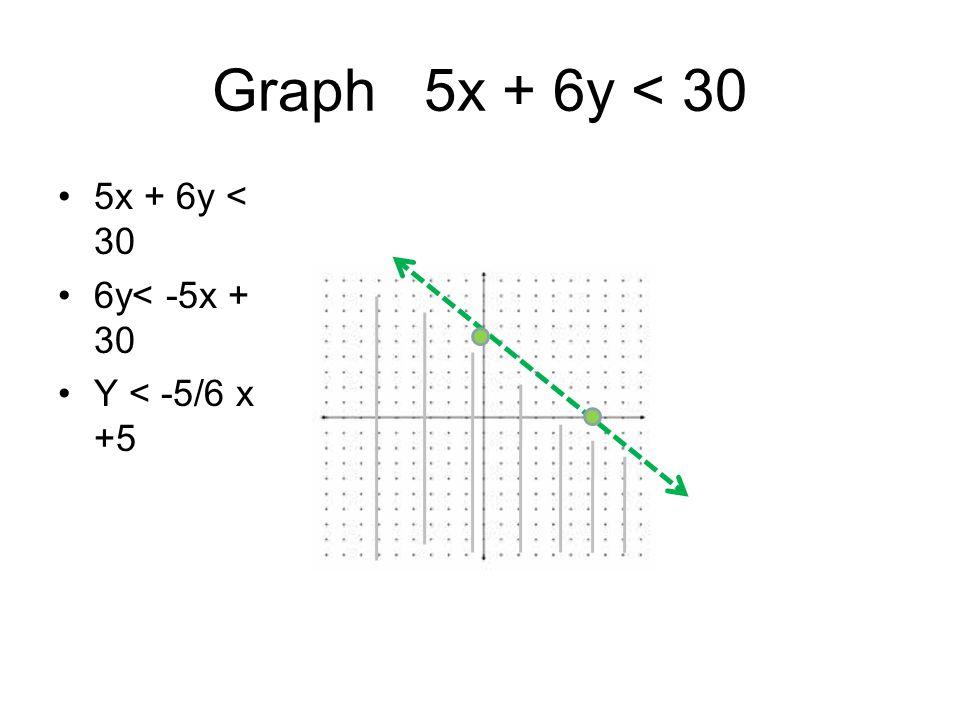 Graph 5x + 6y < 30 5x + 6y < 30 6y< -5x + 30 Y < -5/6 x +5