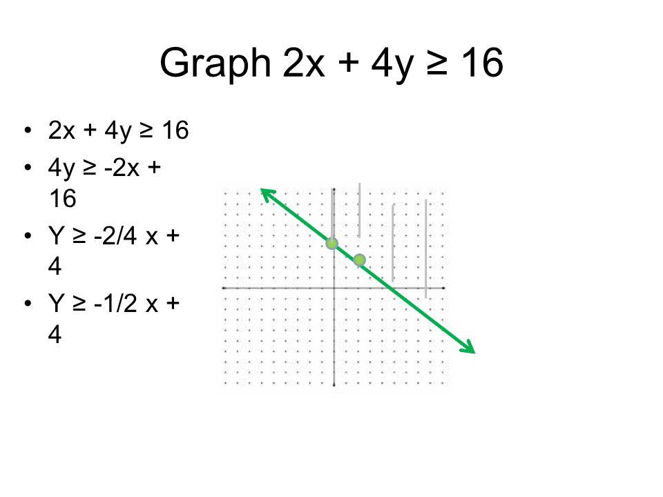 Graph 2x + 4y ≥ 16 2x + 4y ≥ 16 4y ≥ -2x + 16 Y ≥ -2/4 x + 4