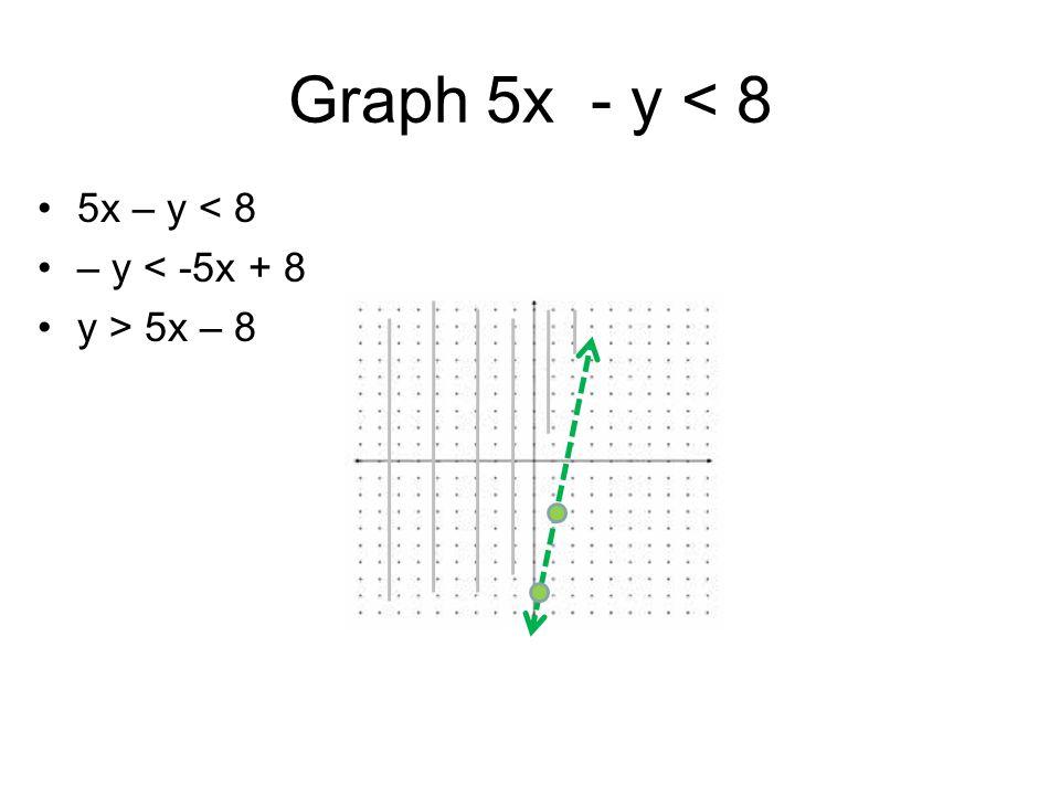 Graph 5x - y < 8 5x – y < 8 – y < -5x + 8 y > 5x – 8