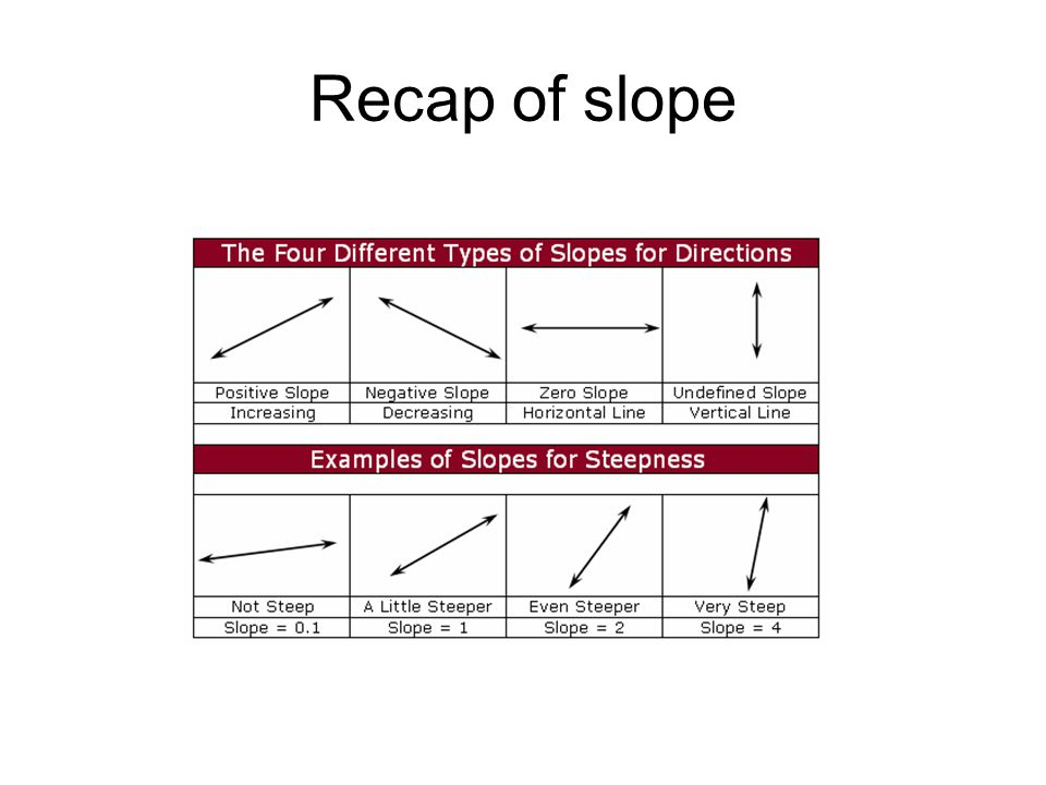 Recap of slope