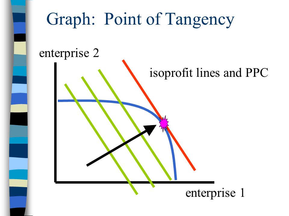 Graph: Point of Tangency