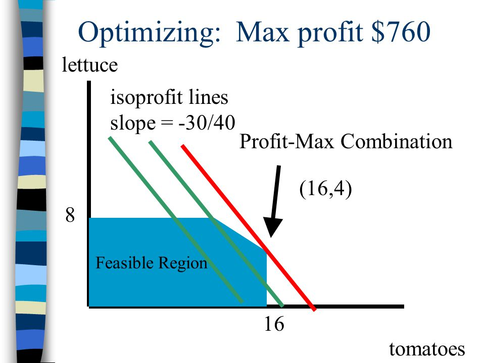 Optimizing: Max profit $760