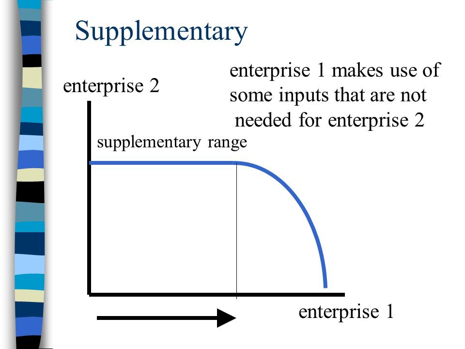Supplementary enterprise 1 makes use of some inputs that are not