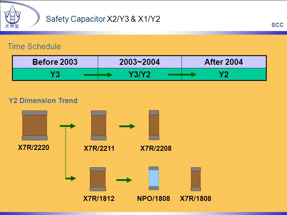 Safety Capacitor X2/Y3 & X1/Y2