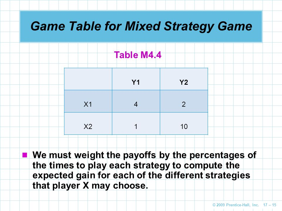 Game Table for Mixed Strategy Game
