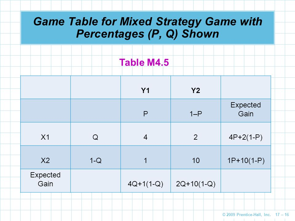Game Table for Mixed Strategy Game with Percentages (P, Q) Shown