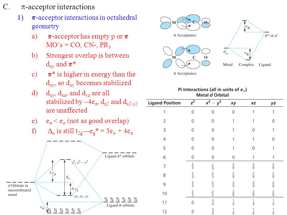 p-acceptor interactions