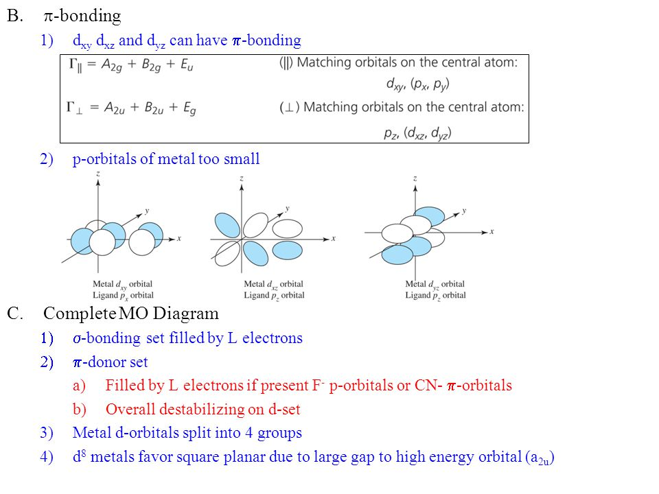 p-bonding Complete MO Diagram dxy dxz and dyz can have p-bonding
