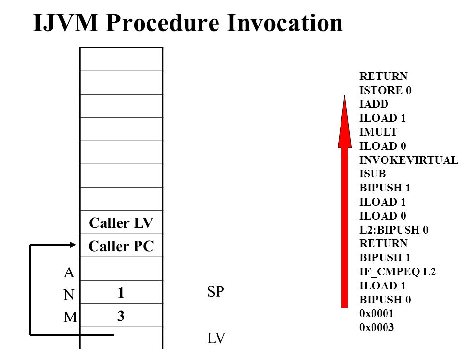 IJVM Procedure Invocation