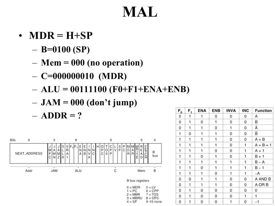 MAL MDR = H+SP B=0100 (SP) Mem = 000 (no operation) C=000000010 (MDR)