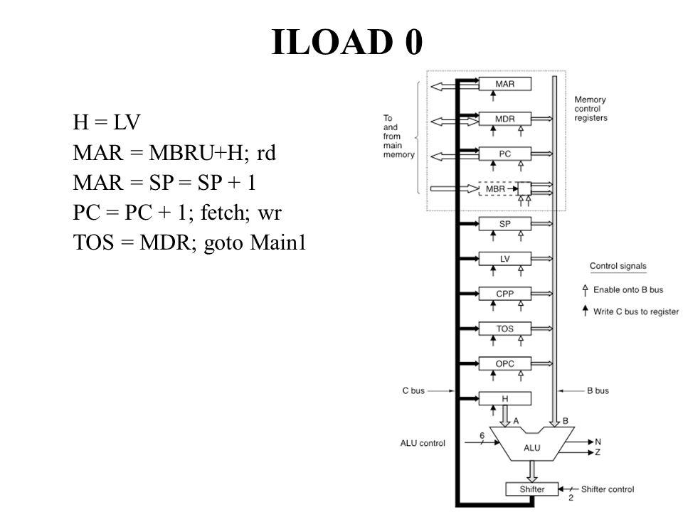ILOAD 0 H = LV MAR = MBRU+H; rd MAR = SP = SP + 1