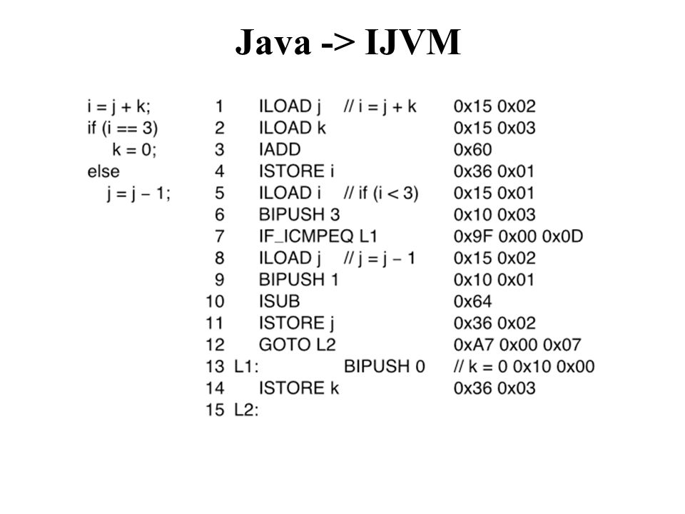 Java -> IJVM The java compiler translates java code into IJVM instructions.