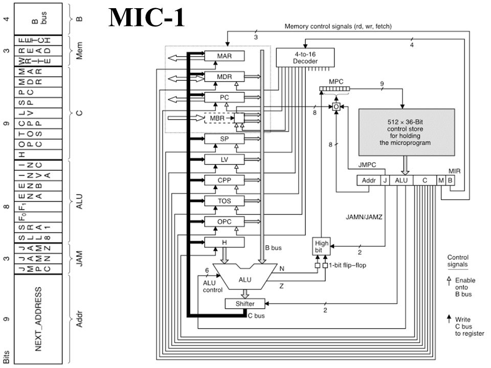 MIC-1 Here is the MIC-1 architecture