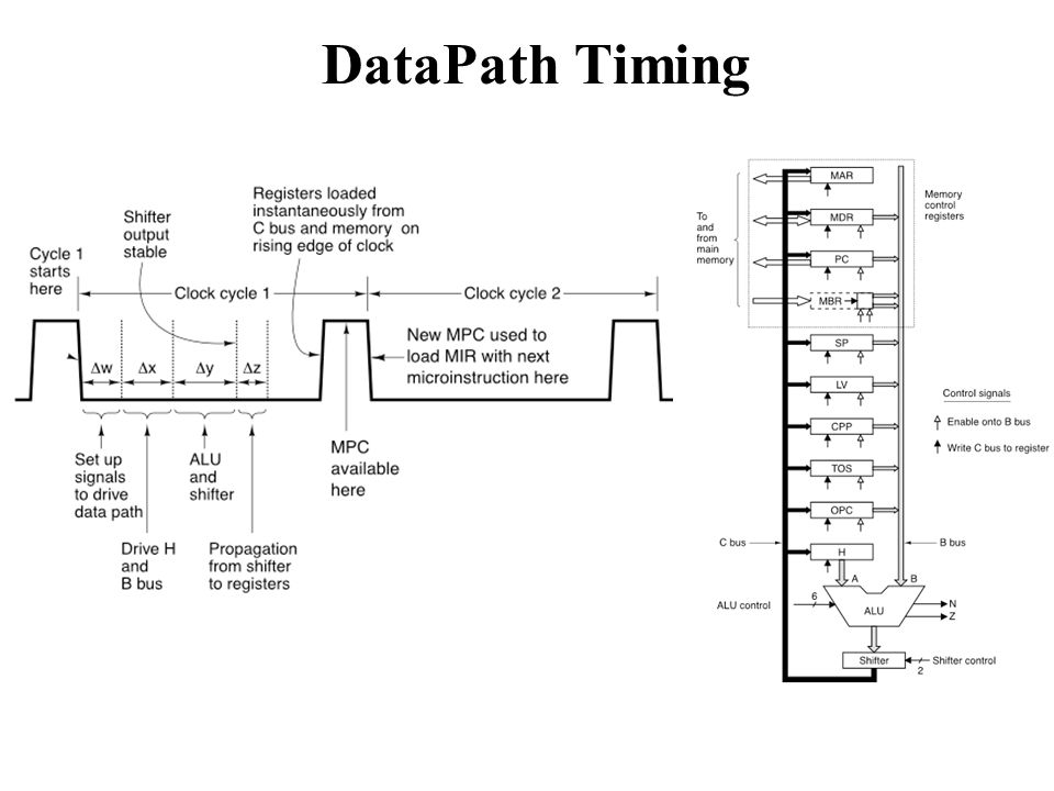 DataPath Timing We can both read AND write a register in one cycle