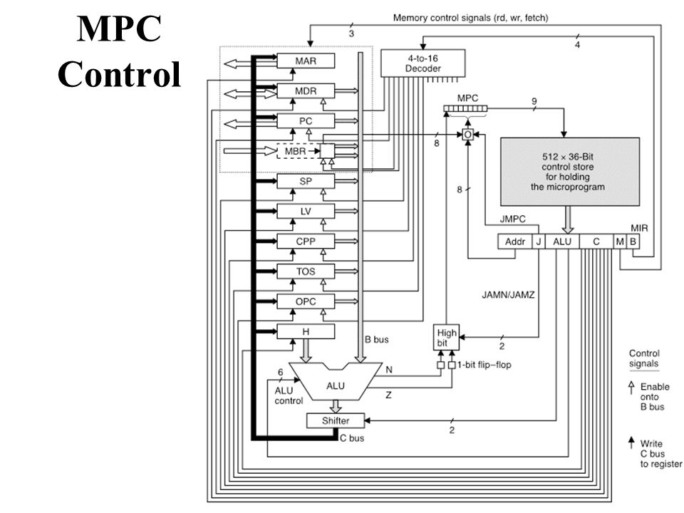 MPC Control ISA's assume sequential execution.