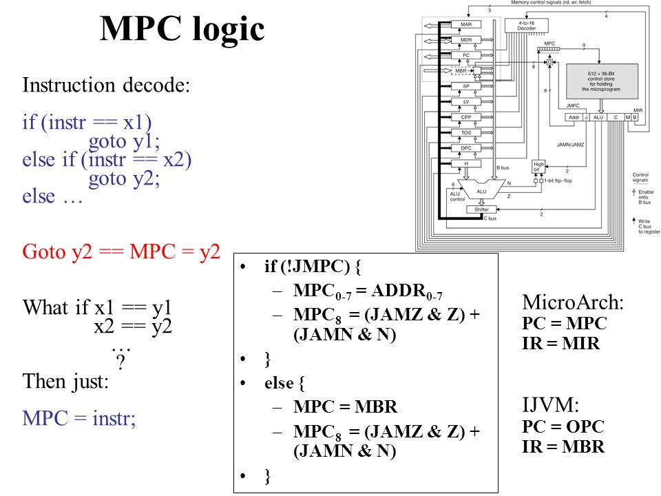 MPC logic Instruction decode: if (instr == x1) goto y1;