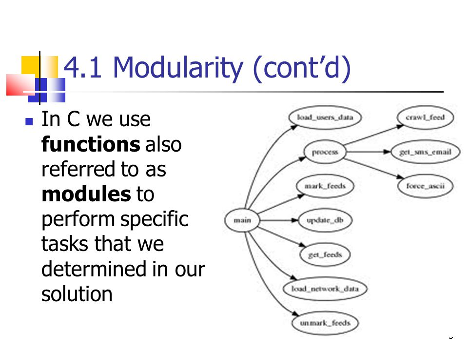 4.1 Modularity (cont'd) In C we use functions also referred to as modules to perform specific tasks that we determined in our solution.
