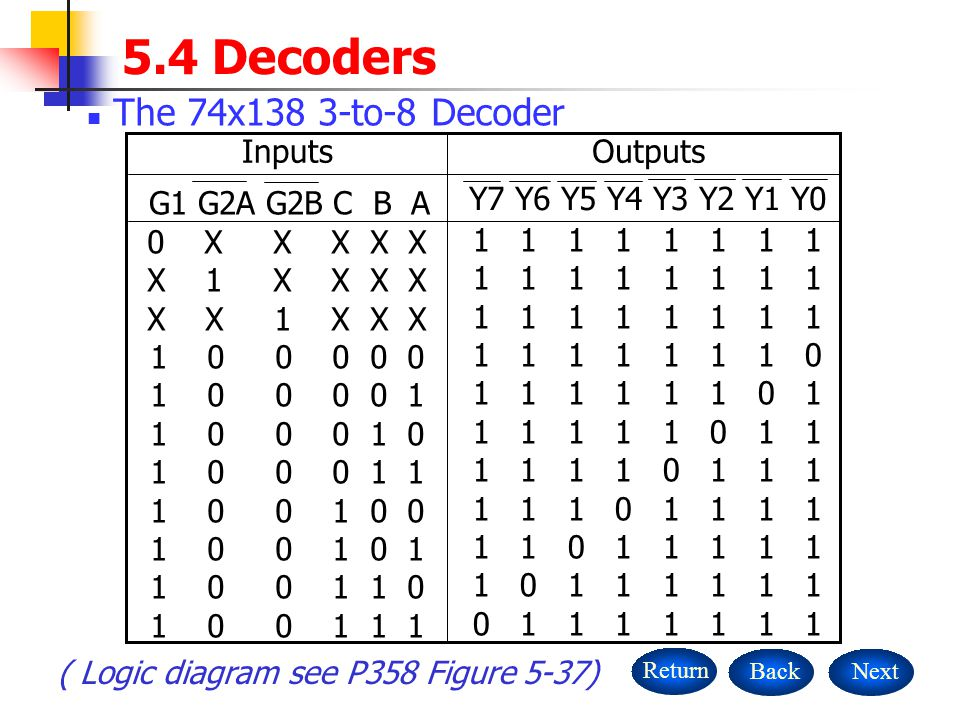 5.4 Decoders The 74x138 3-to-8 Decoder 1 1 1 1 1 1 1 1 1 1 1 1 1 1 1 0