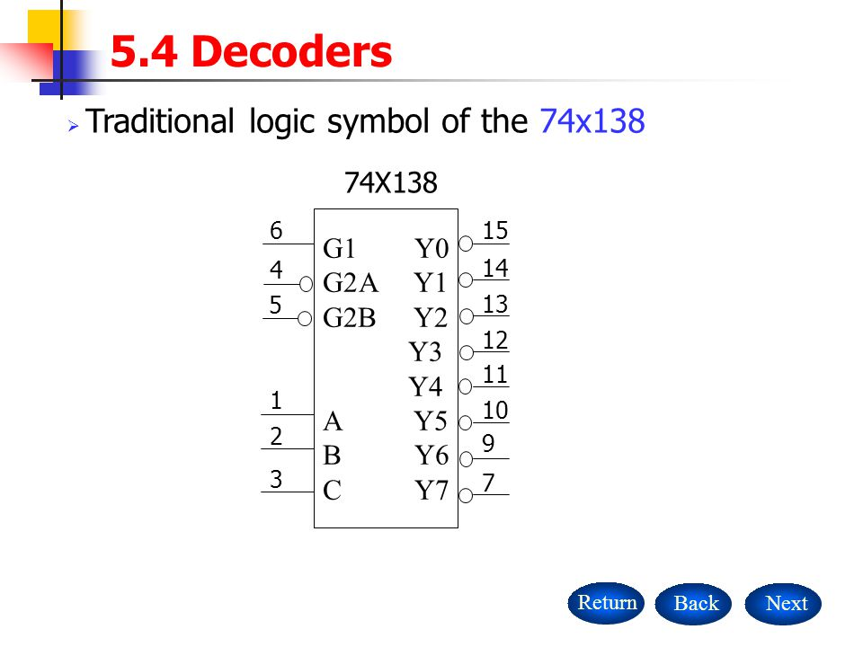 5.4 Decoders Traditional logic symbol of the 74x138 74X138 G1 Y0