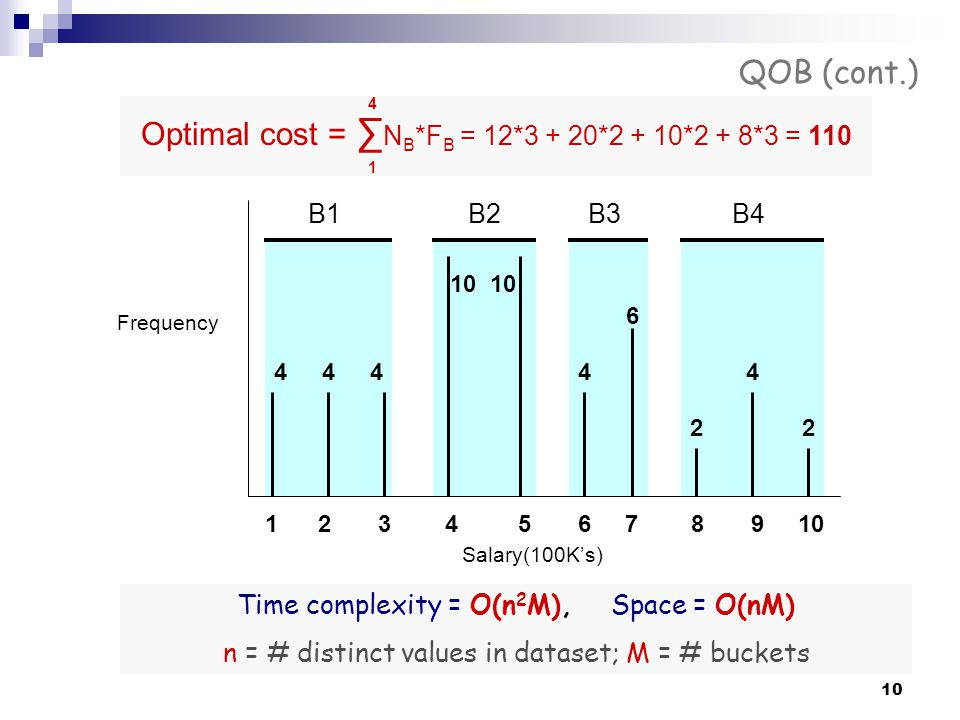 Optimal cost = ∑NB*FB = 12*3 + 20*2 + 10*2 + 8*3 = 110