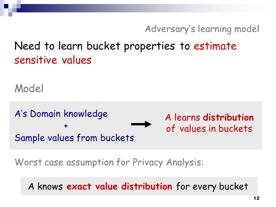 Adversary's learning model