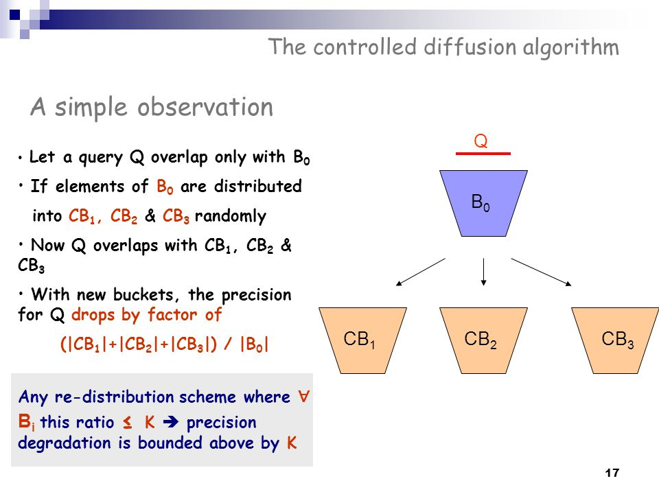 The controlled diffusion algorithm